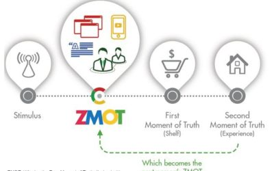 How does Authority Positioning Help You Win at the Zero Moment of Truth (ZMOT)